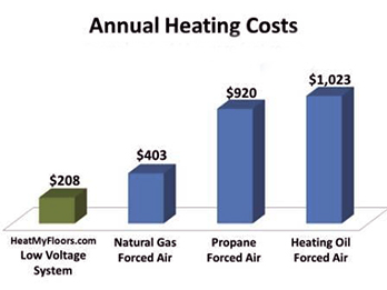 heating costs